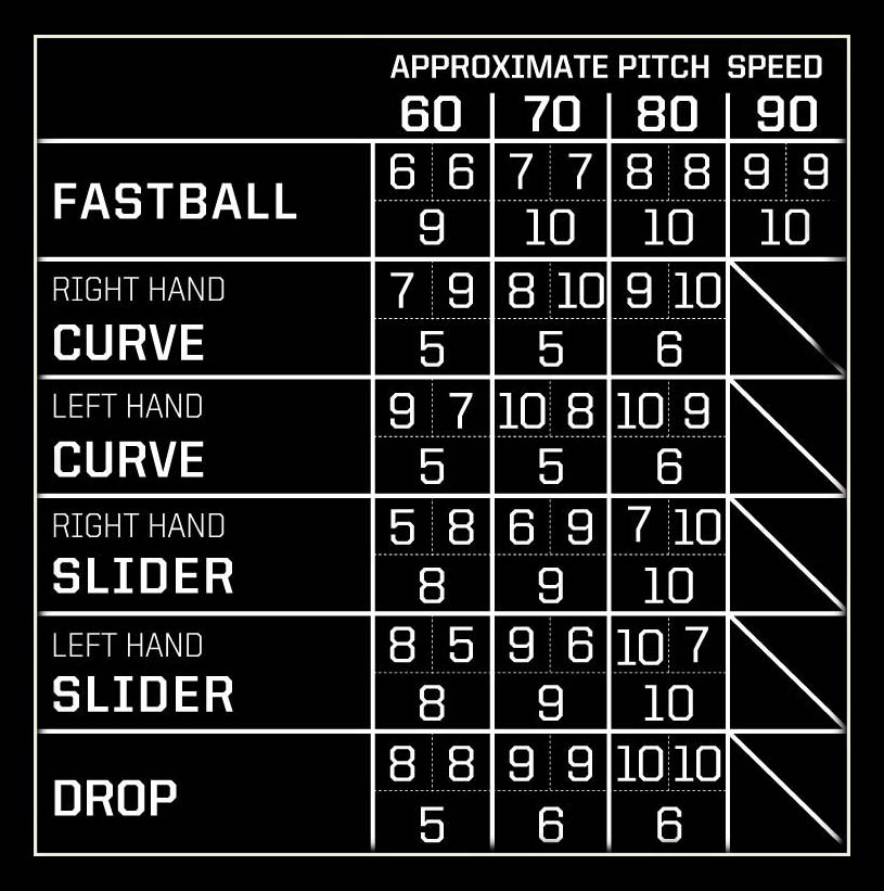 Pitching Machine Speed for Baseball