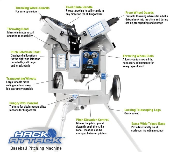 Structure of Hack Attack Pitching Machine