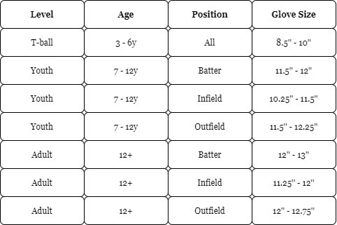 Sizing Guide of Baseball Glove for a Child