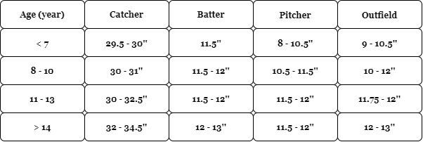 Sizing Guide To Fit a Baseball Glove for a Child