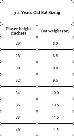 Baseball Bat Size for 3-4-Years-Old