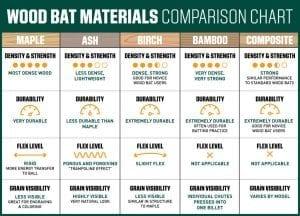 Wood Bat Materials
